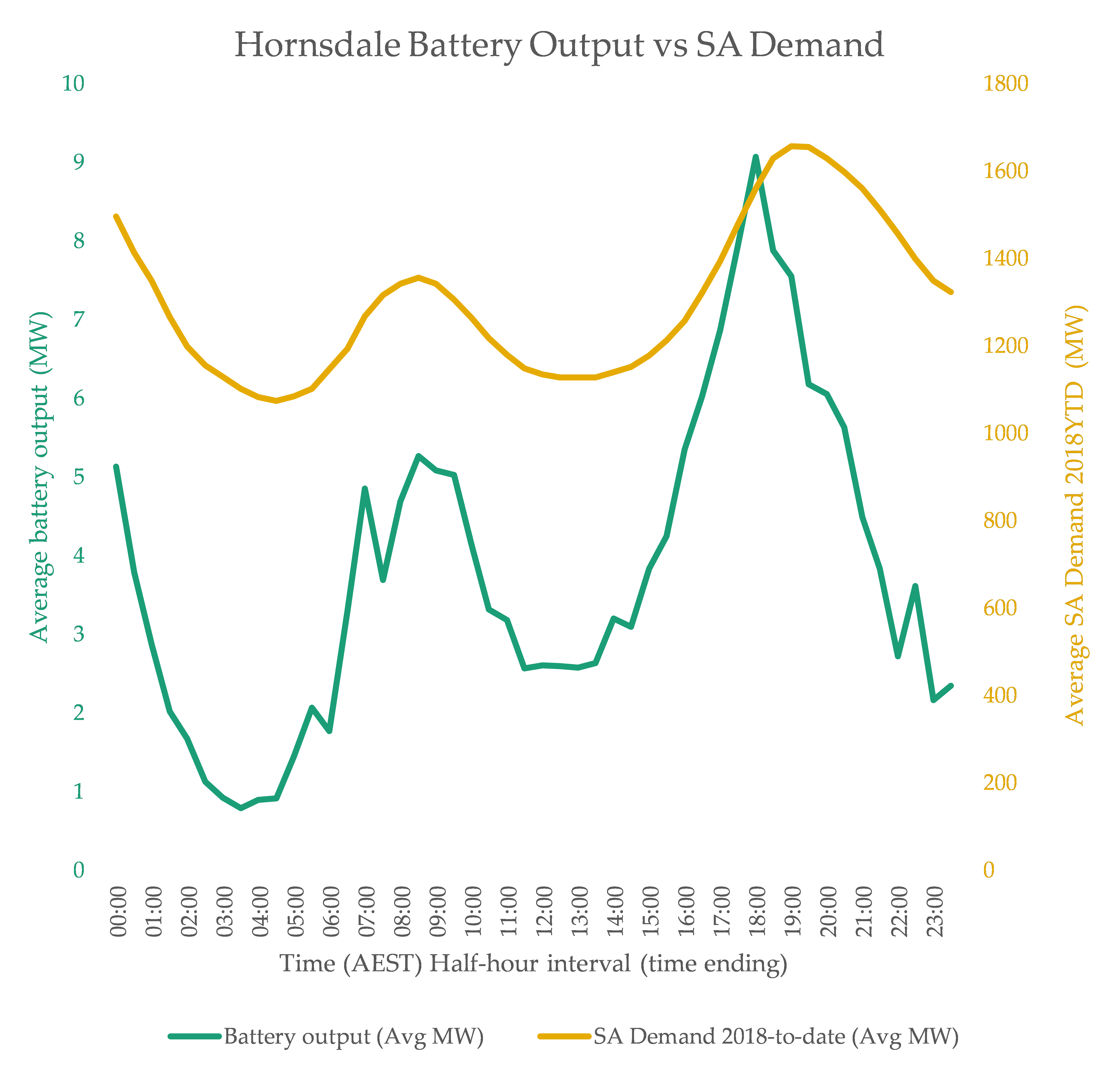 Chart2_BattGen vs SA Demand 900dpi.png