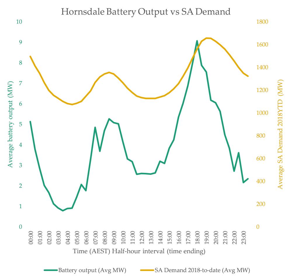 Chart2_BattGen vs SA Demand 900dpi.png