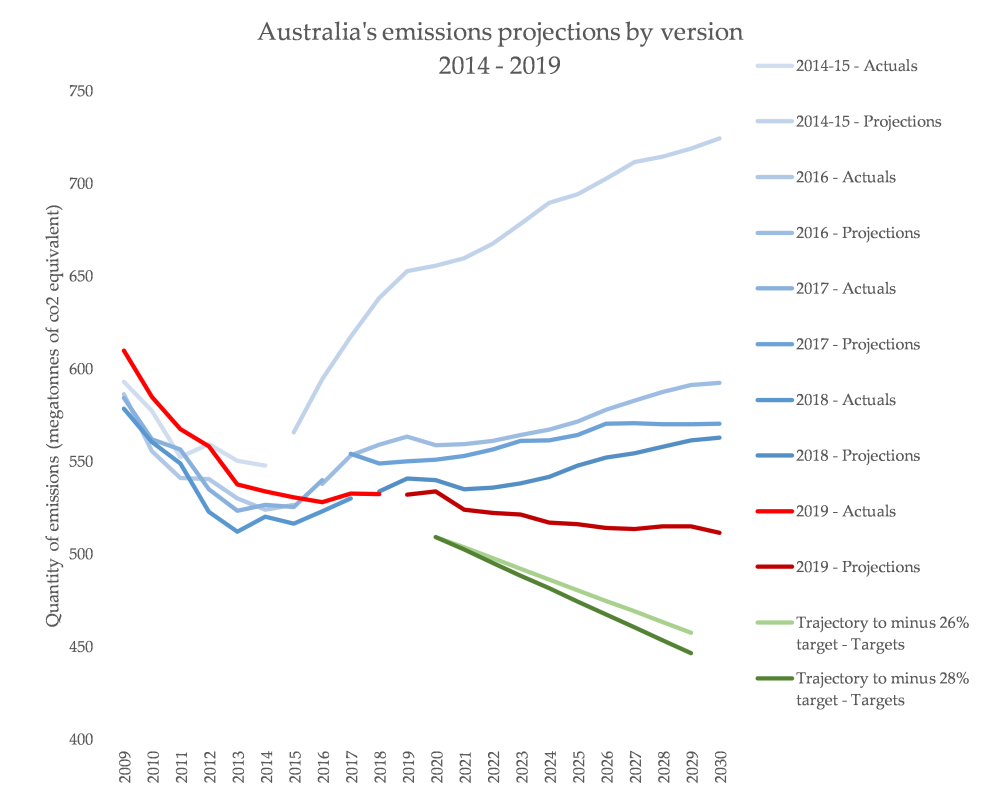 01 - Projections by Year Version.png