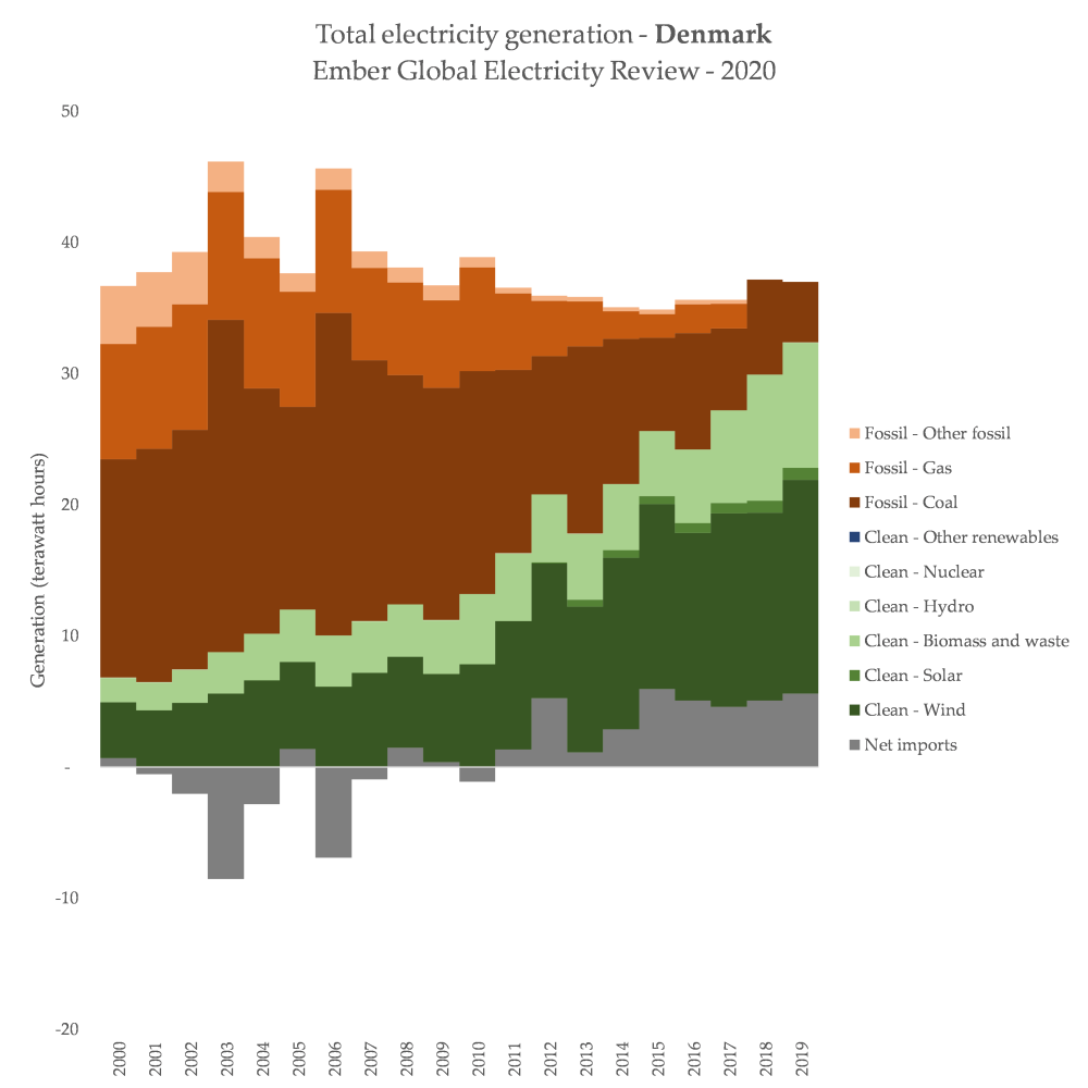 2020_04_09 - Chart3 - Denmark