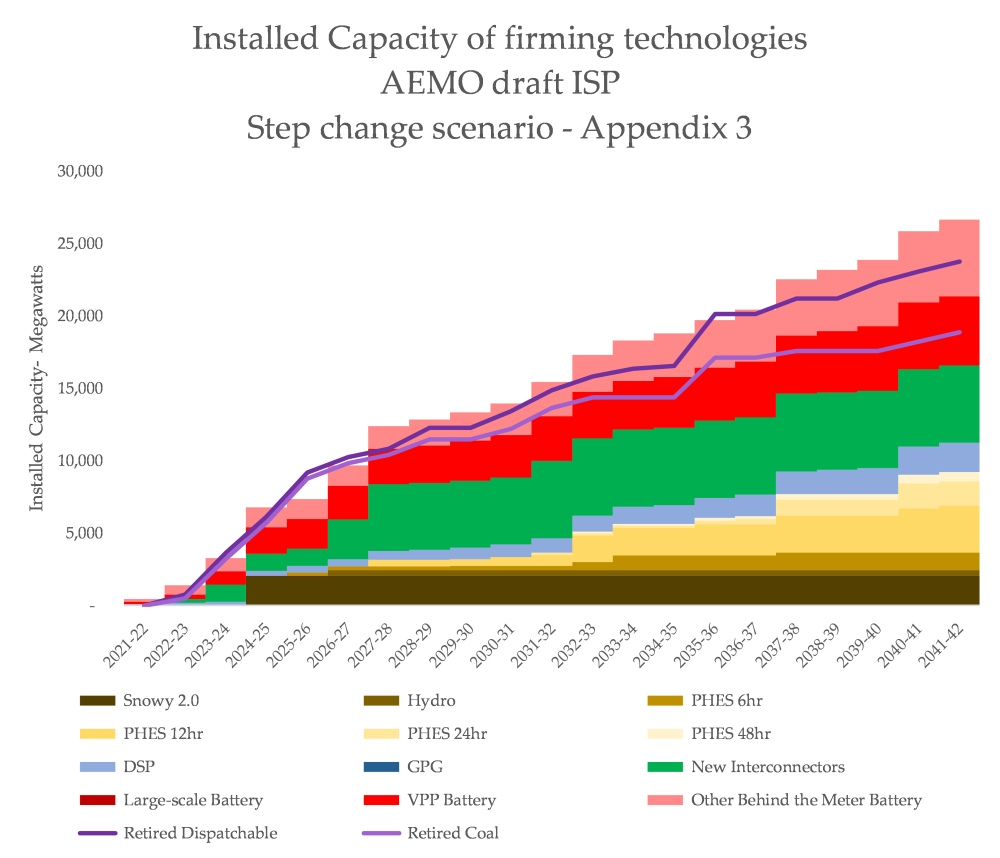 Step capacity Storage Tech