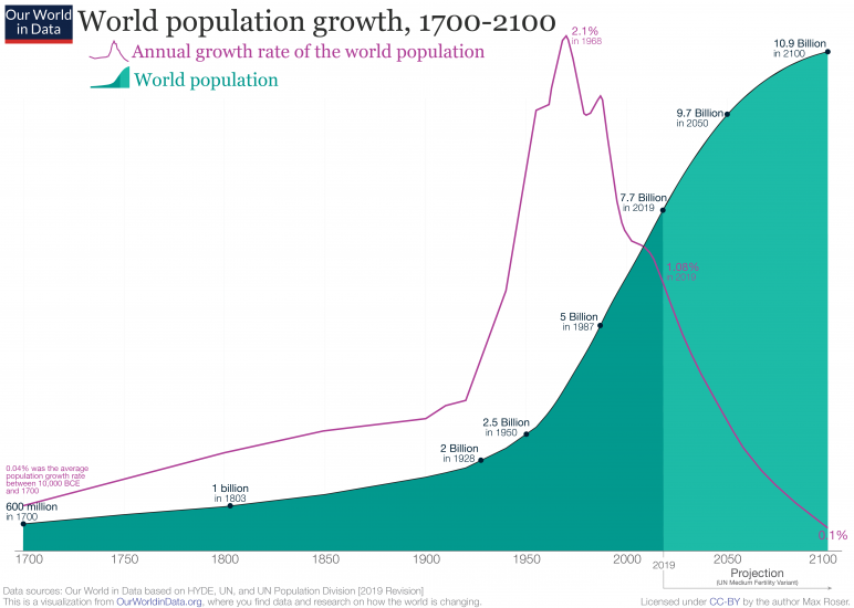 2019-Revision-–-World-Population-Growth-1700-2100-772x550